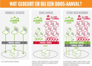 Cybersecurity DDOS protection